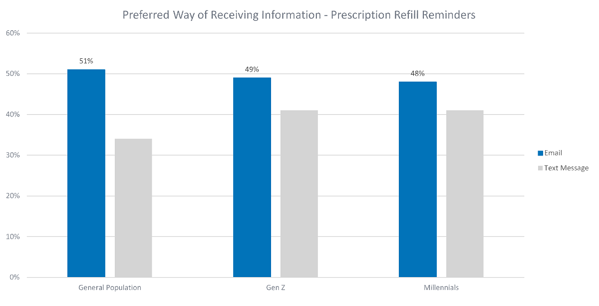 Preferred way of receiving information prescription refill reminders