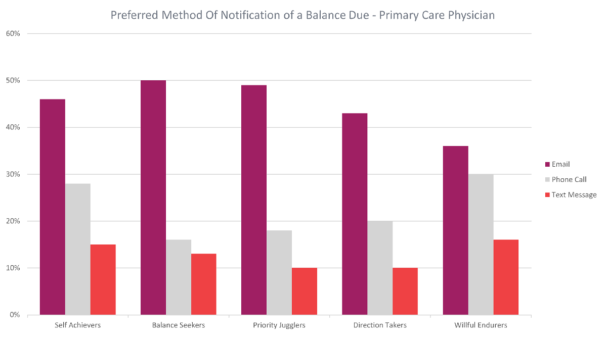 Preferred Notification Balance Due for Primary Care Physicians
