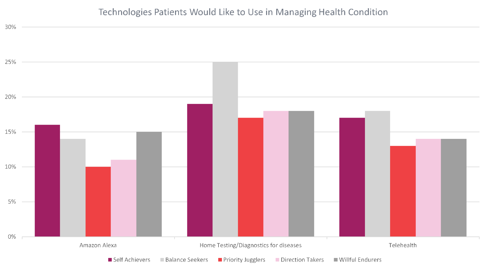 Technologies Patients Would Like to Use in Managing Health Condition