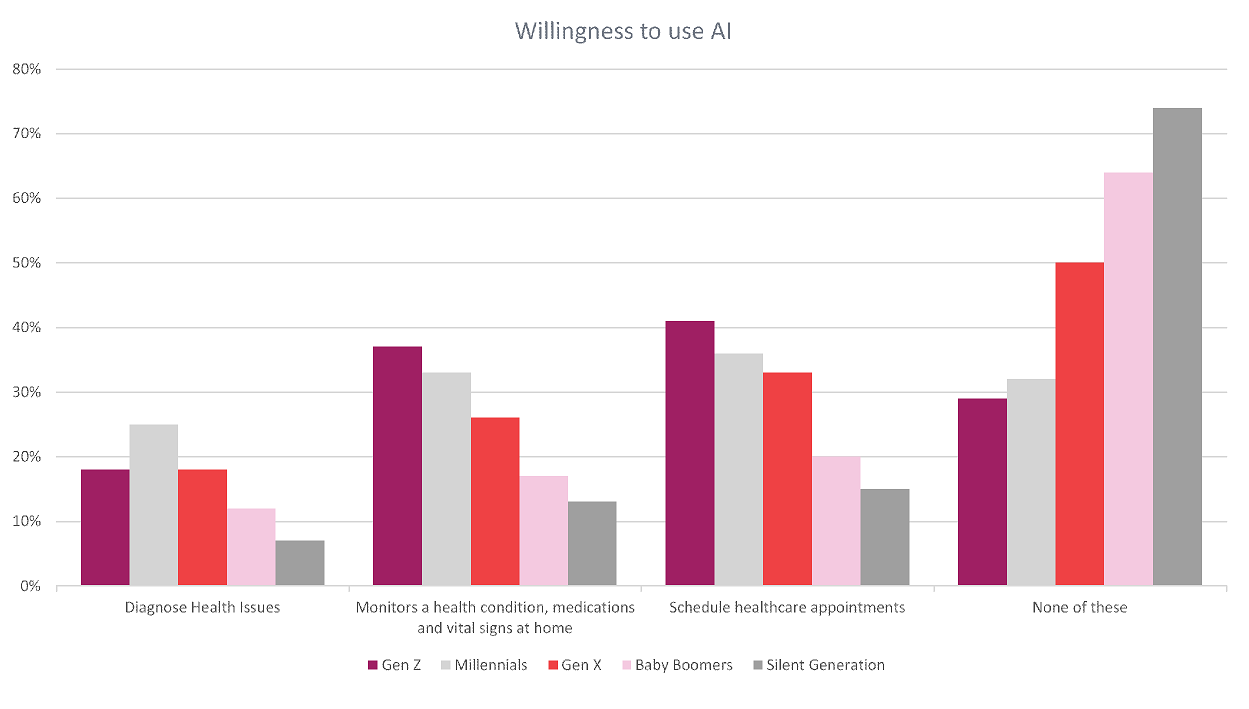 Willingness to use AI in Healthcare