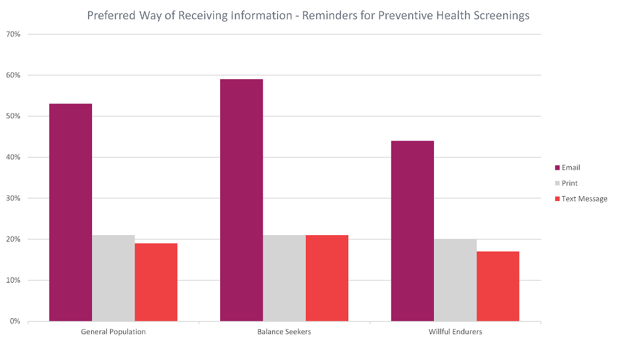 Preferred way of receiving information preventive health screenings