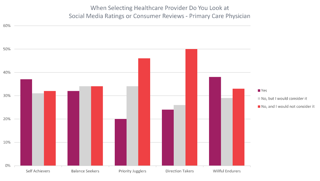 When Selecting Healthcare Provider Do You Look at Social Media Ratings or Consumer Reviews