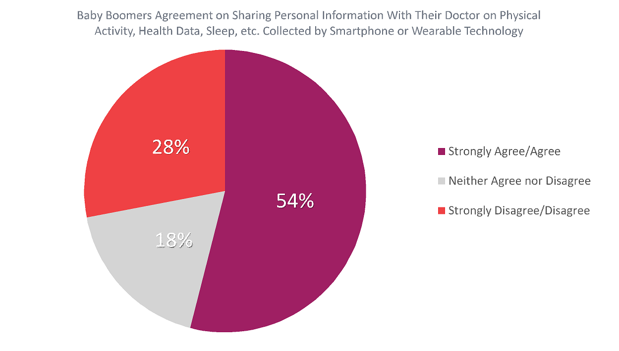 Baby Boomers Agreement on Sharing Personal Information With Their Doctors on Physical Activity