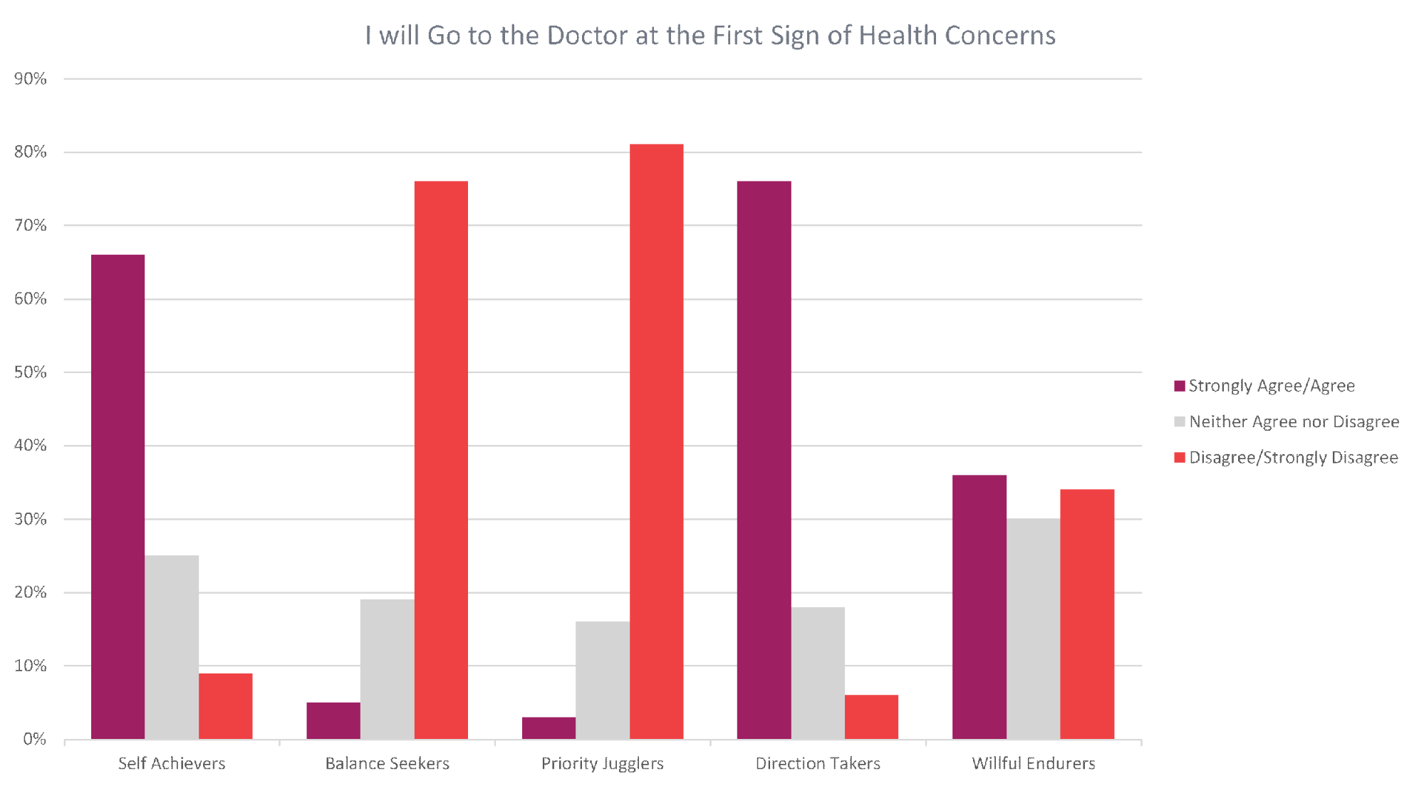 I will Go To the Doctor at the First Sign of Health Concerns