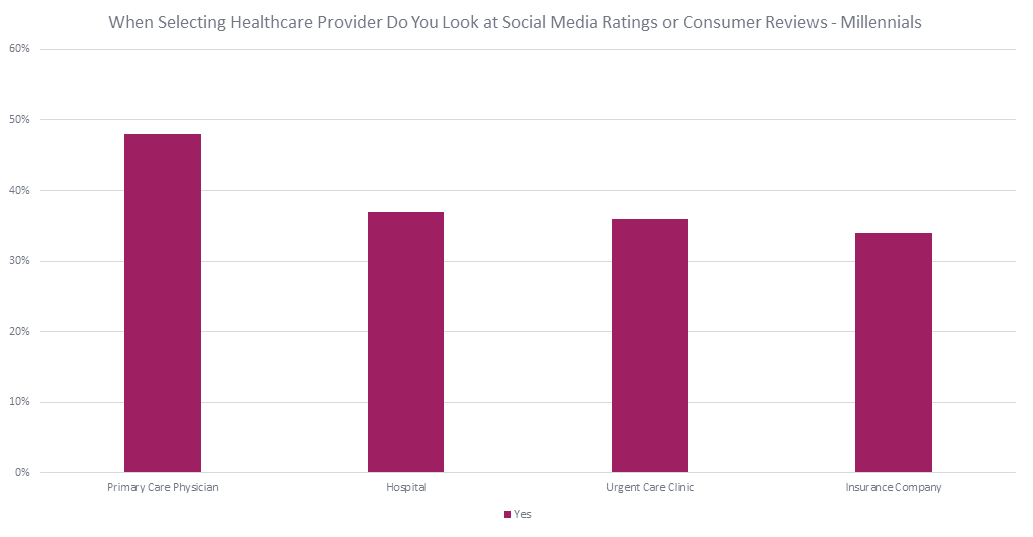 Millennials Selecting Healthcare Provider by Social Media