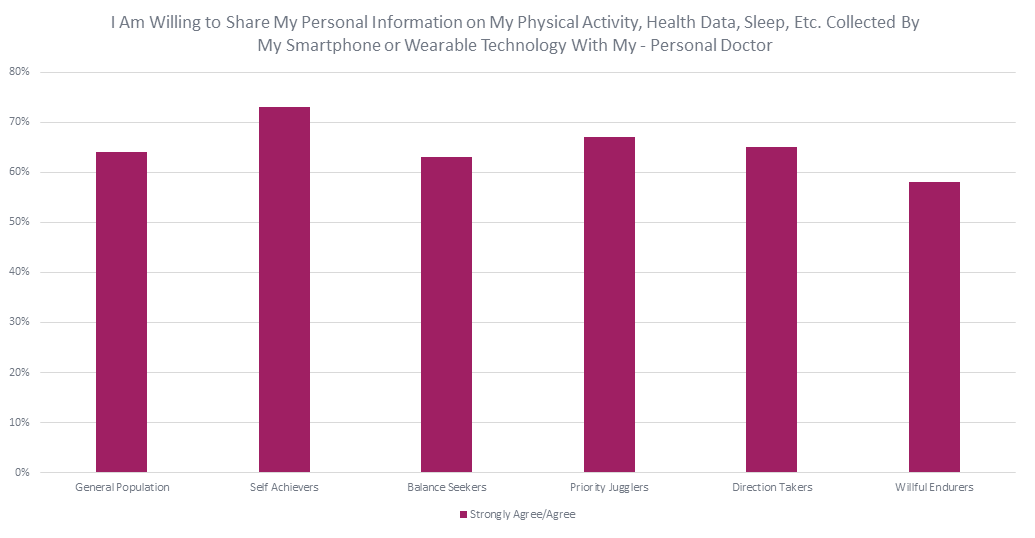 Share personal information on my physical activity