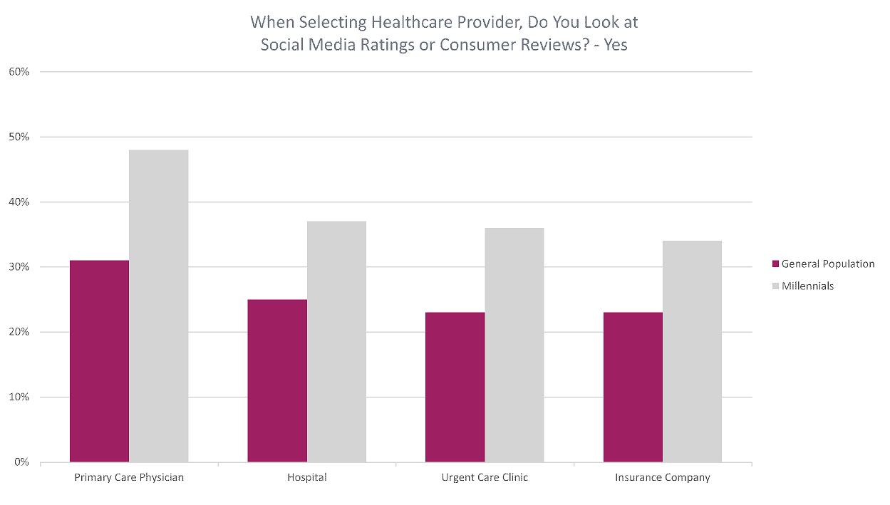 When selecting a healthcare provider, do you look at social media and reviews