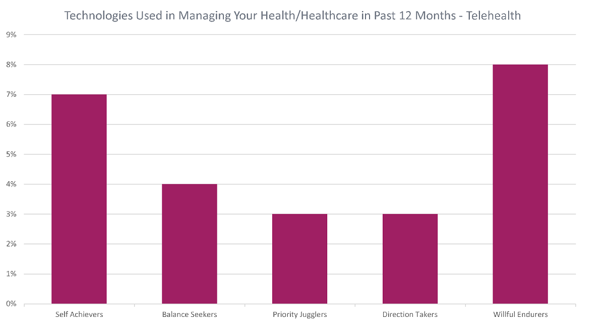 Technologies used in managing your health  healthcare in the past 12 months