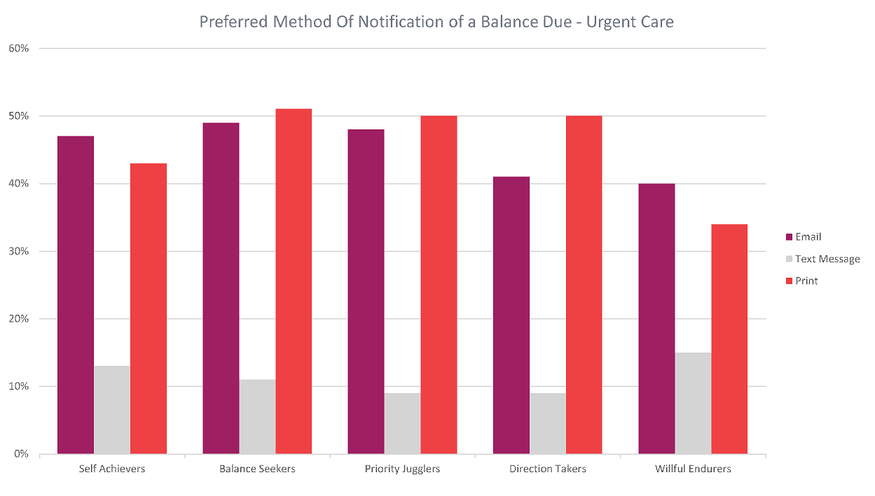 Preferred Method of Notification of a Balance Due - Urgent Care