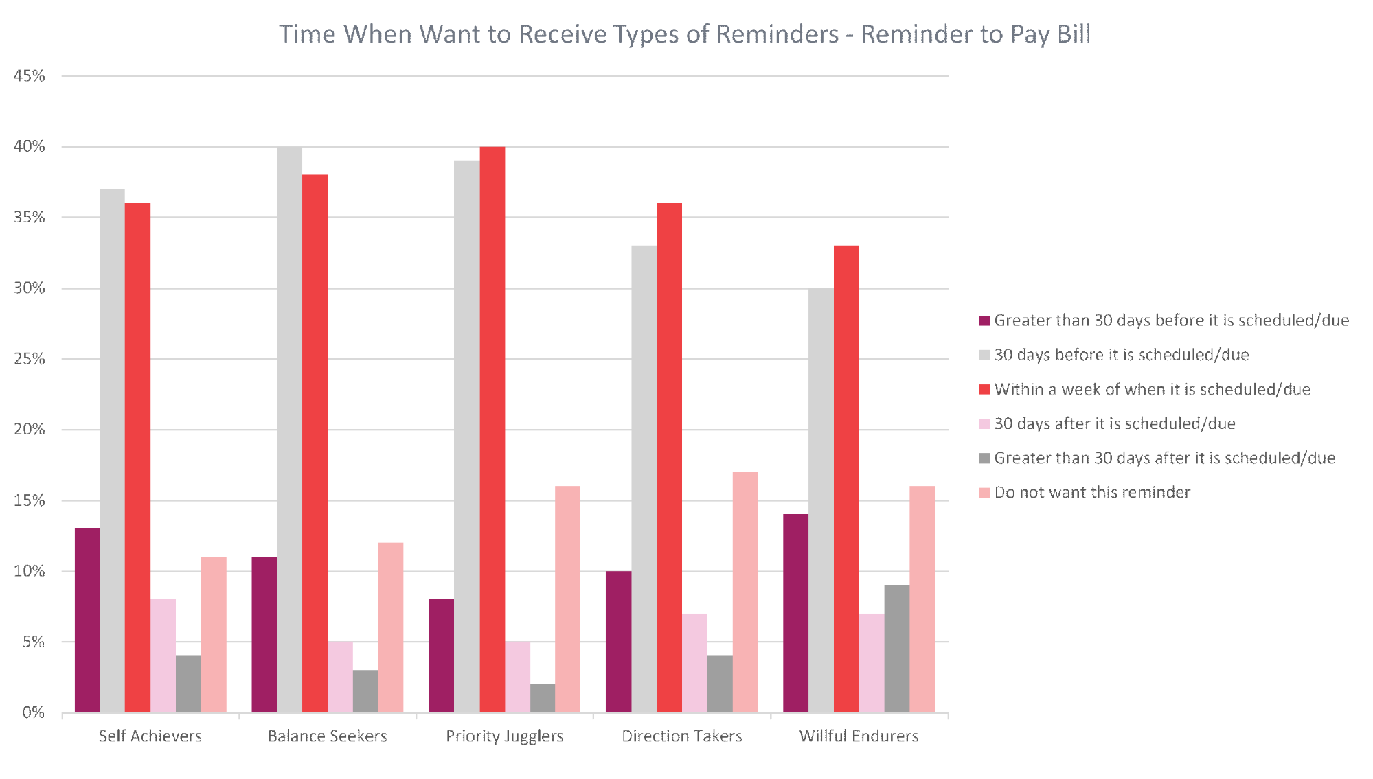 Time When Want to Receive Types of Reminders - Reminder to Pay Bill