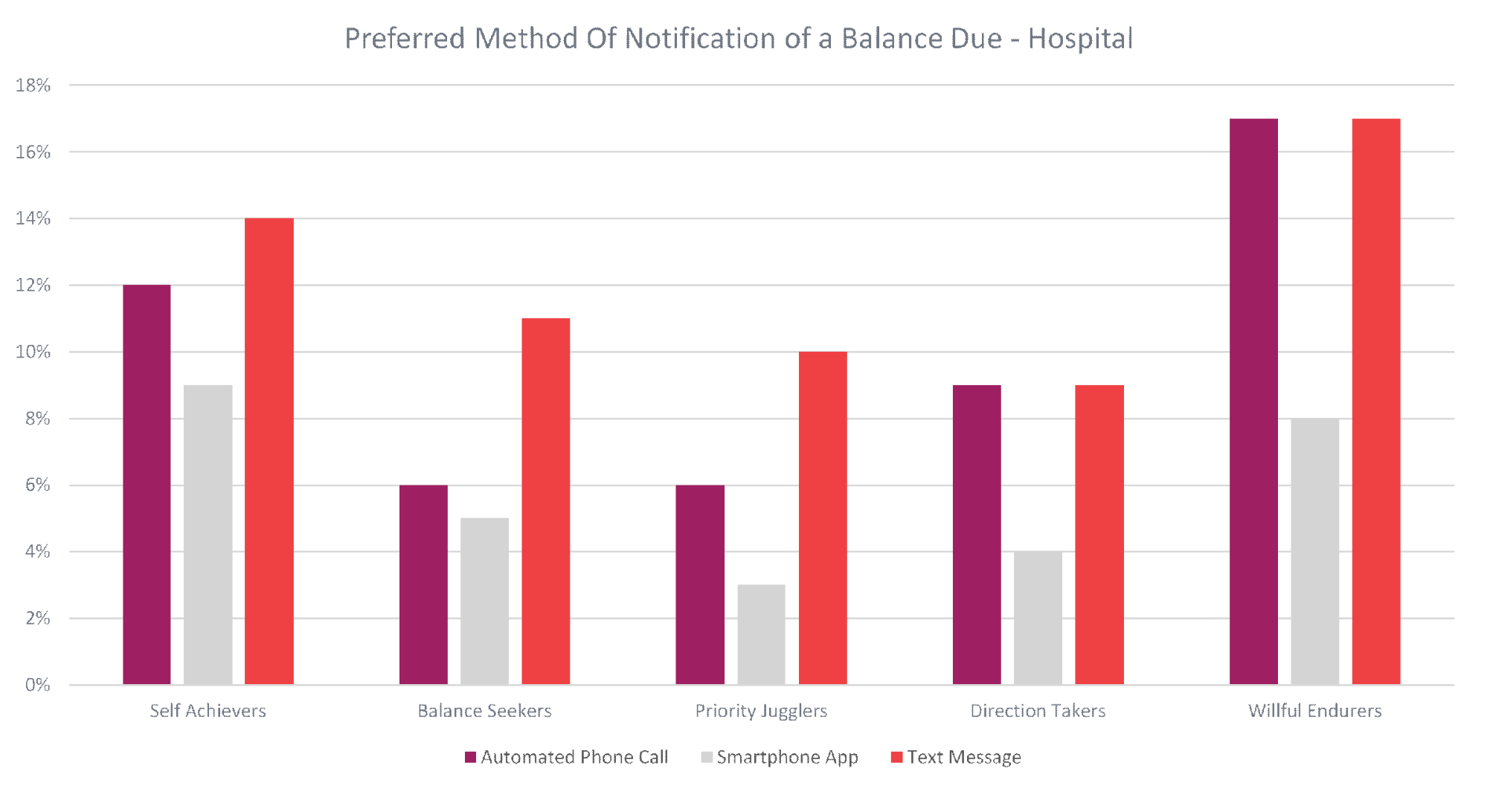 Preferred method of notification of a balanced due - hospital